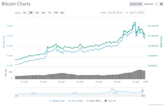 Dr Doom Roubini Again Attacks Bitcoin- BitMEX CEO Arthur